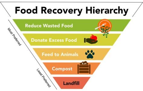 Food-Waste-Hierarchy-Graphic-800x510